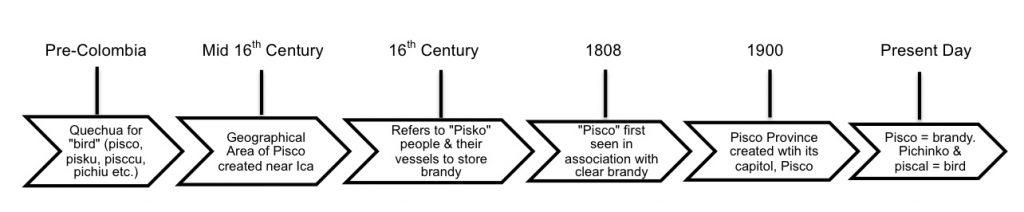 linguistic pisco, pisco meaning, pisco quechua, pisco bird