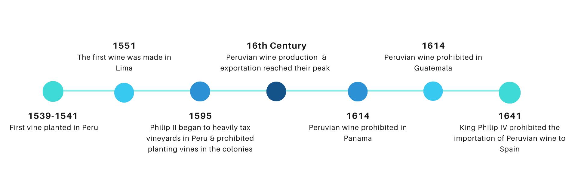 history wine peru, history pisco peru, pisco, peruvian pisco